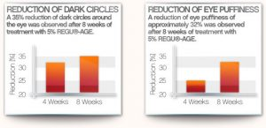 antiaging graph