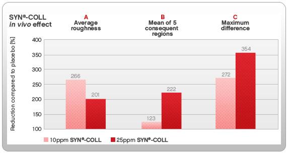 syncoll-graph